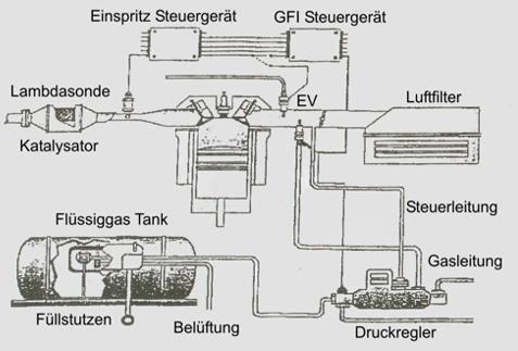 Wie der Prozess des Benzins aus dem Erdöl heißt